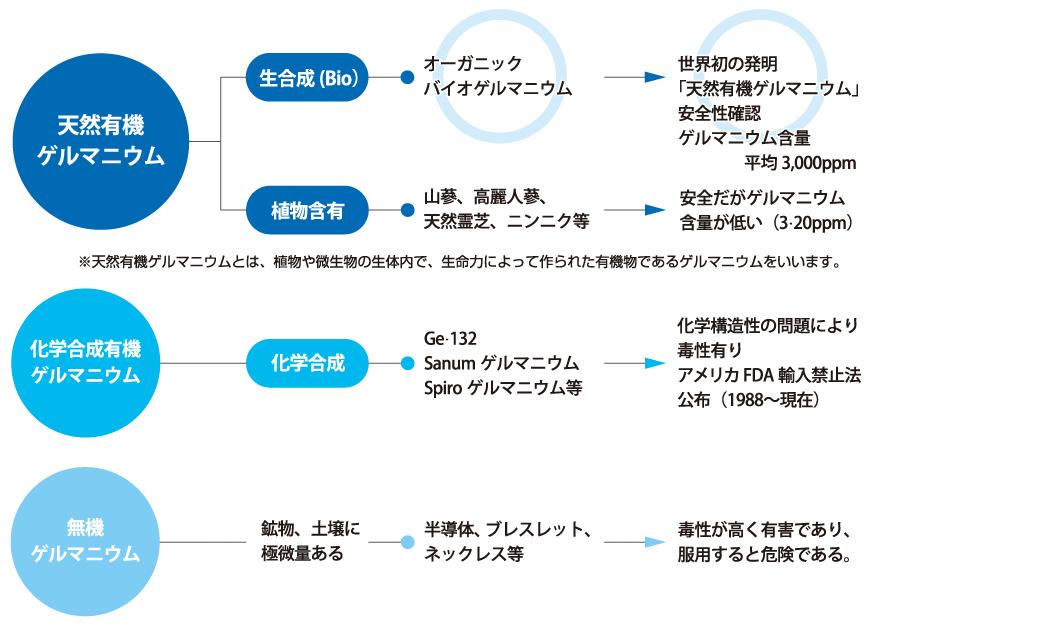 ゲルマニウム-の分類